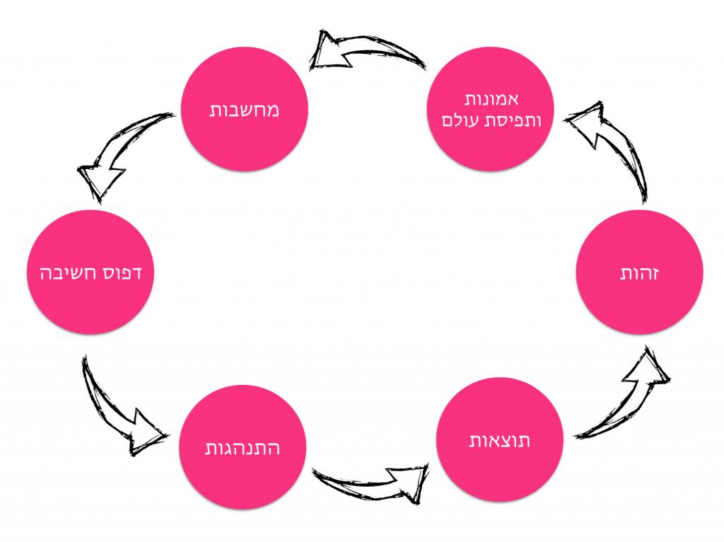 מעגל שינוי הרגלים